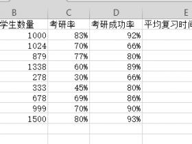办公软件使用之如何使用wps表格制作双轴坐标图
