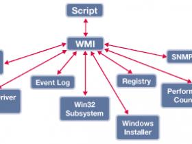[系统教程]Win7旗舰版系统WMI控件的功能作用是什么?